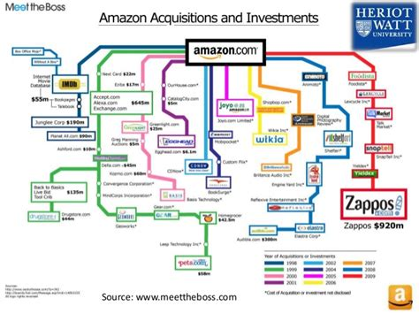 amazon organizational structure amazon business model