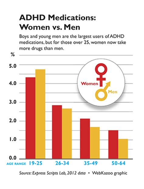 Research Paper On Misdiagnosis Of Adhd by More Are Being Diagnosed With Adhd Attn