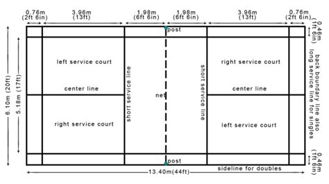 Raket Standar ukuran lapangan bulu tangkis standar nasional internasional bwf beserta gambarnya perpustakaan id