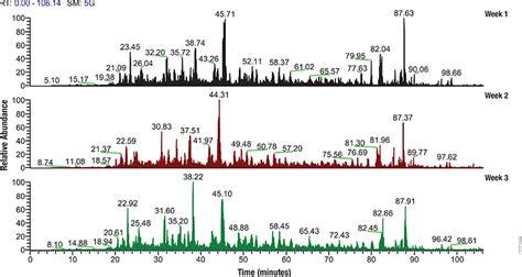 j protein research proteomics