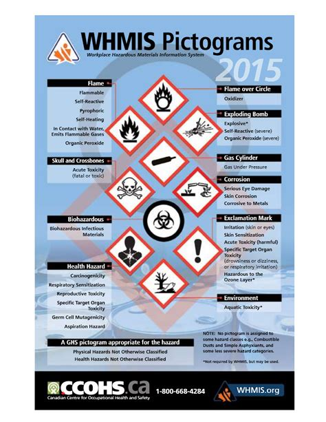 whmis to ghs shsa whmis pictograms kg safety services
