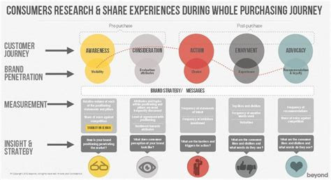 17 Best Images About Customer Journey On Pinterest Types Of Innovation Canvases And Customer Buyer Journey Template