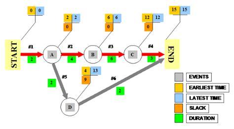 arrow network diagram project management manual methods part 3e task flow