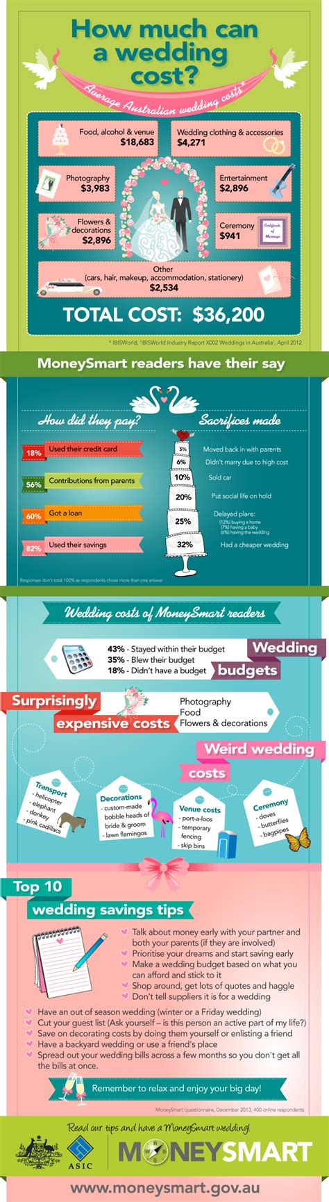 average wedding photographer cost australia how much can a wedding cost asic s moneysmart