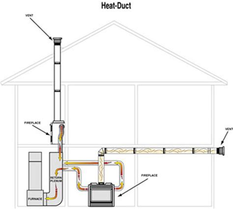 Fireplace Duct by Heat N Glo Fireplace Heat Duct Kit S Gas
