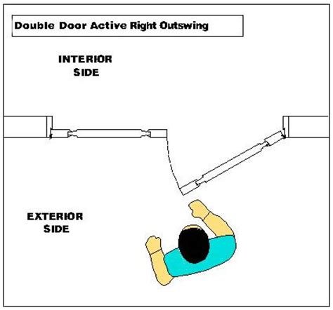 right door swing doors4home com how do i choose my door swing configuration