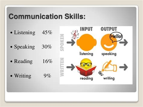 what to write for communication skills in a resume communication skills