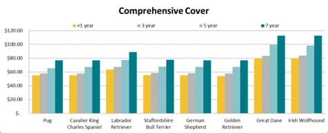 how much do dogs cost per year how much does insurance cost by breed and age canstar