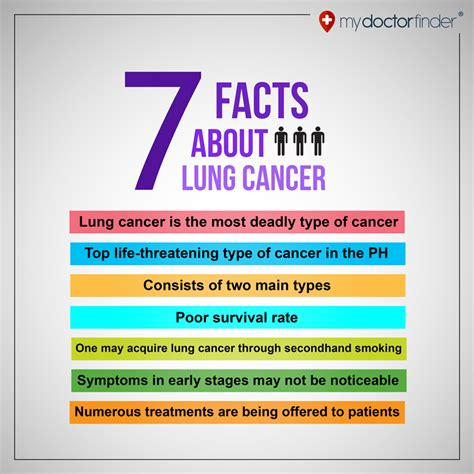 7 Facts On by 7 Facts About Lung Cancer My Doctor Finder