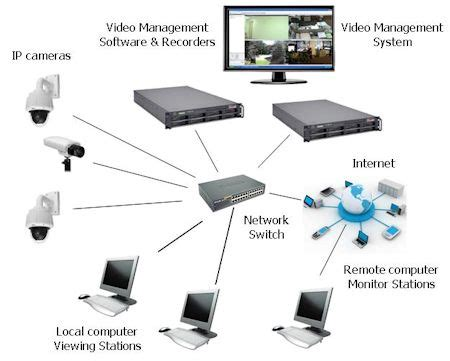 complete ip camera system kintronics