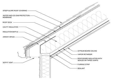 Vaulted Ceiling Construction Details by Complications With Cathedral Ceilings Professional