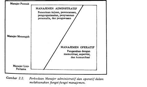 Prinsip Prinsip Hukum Pidana By Eddy O S Hiariej tingkatan manajemen