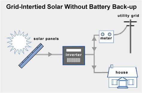 solar power system diagram solar power circuit diagram