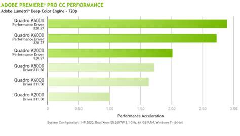 adobe premiere pro gpu benchmark adobe premiere pro cc さらにスピーディーなビデオ編集 nvidia