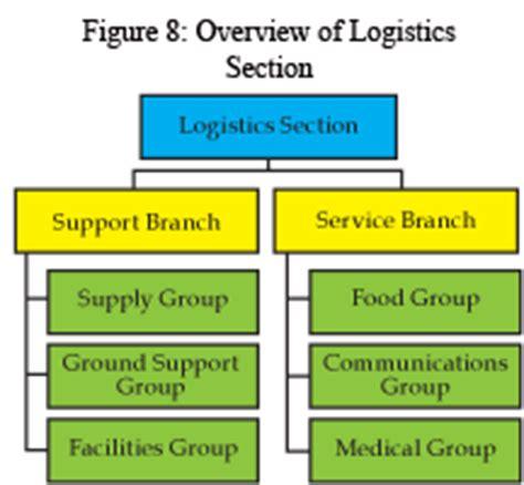 logistics section chief emergency management plan preparedness fhsu