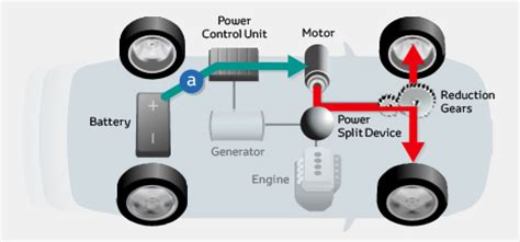 Electric Car Engine How It Works Toyota Global Site Hv Hybrid Vehicle