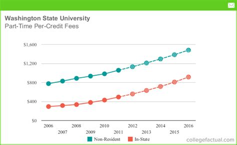 Washington State Mba Tuition Cost by Part Time Tuition Fees At Washington State