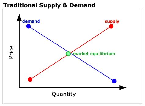 Supply And Demand by Alternative Economics Part One Paradigm Shifts Open