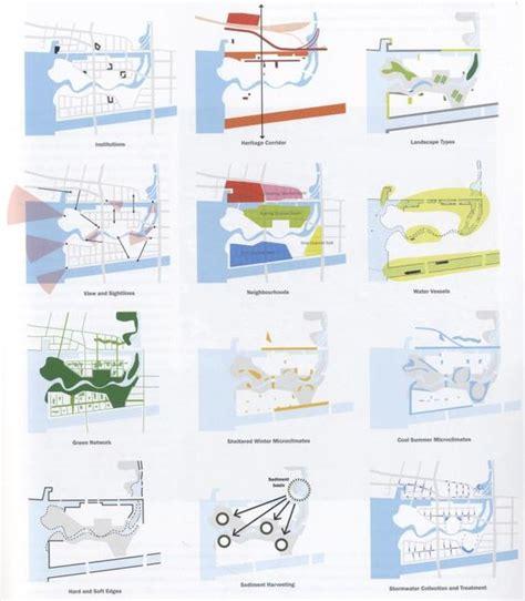 landscape diagram the world s catalog of ideas