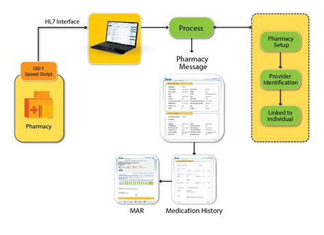 pharmacy workflow pharmacy workflow manager pictures to pin on
