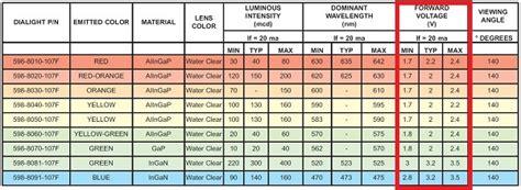 basic light emitting diode guide dp