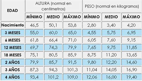 tabla de peso y estatura en ninos malnutrici 243 n peso e 205 ndice de masa corporal