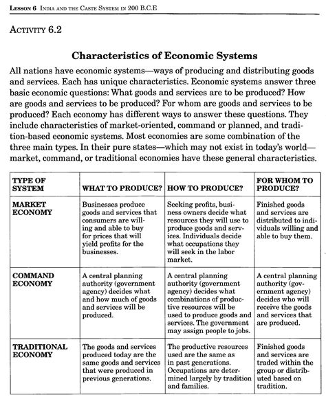 Types Of Economic Systems Worksheet by 14 Best Images Of Types Of Economics Worksheet