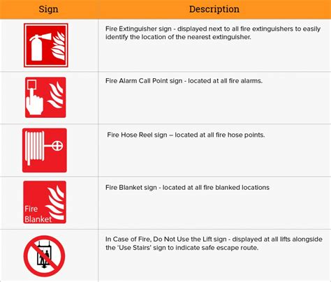 Blueprint Door Symbol by Fire Safety Signs Amp Symbols Uk Fire Notices Amp Extinguishers