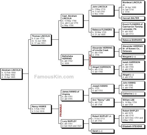 living relatives of abraham lincoln abraham lincoln family tree chart geneology