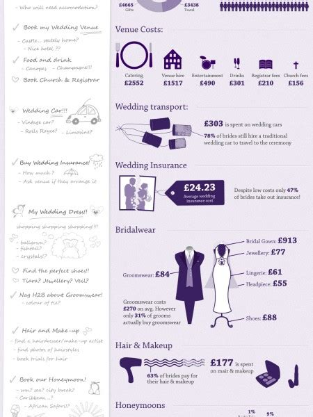 Wedding Checklist Of Costs by Wedding Planner Wedding Checklist And Cost Breakdown