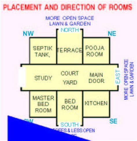 vastu rooms placement vastu shastra feng gui