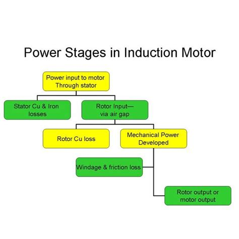 induction motor losses pdf a c induction motor design and operating principles