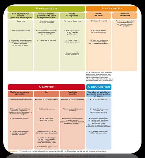 diabete alimentare aliment pour regime diabetique tastictodaytn