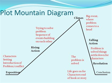 mountain building diagram mountain building diagram 28 images geological