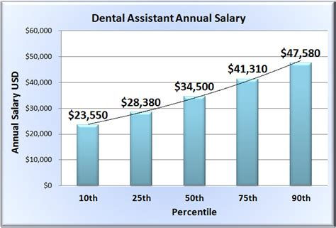 Dental Assistant Salary dental assistant salary wages of dentist assistants in 50 states