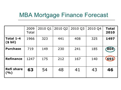 Mba Mortgage Finance Forecast by Mortgage Financing In 2010