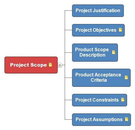 project scope project scope statement