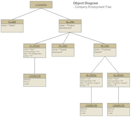 diagrame uml uml diagram everything you need to about uml diagrams