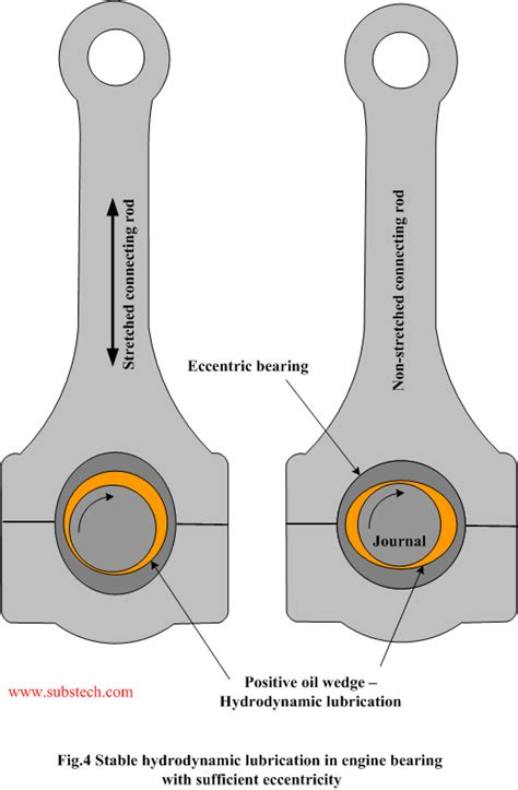 parasitic power losses in hydrodynamic bearings eccentrix optimal eccentricity for high performance