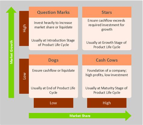 portfolio analysis template boston growth matrix template boston growth