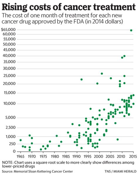 cancer new drug approvals cancer drugs and the fda safety vs saving lives miami