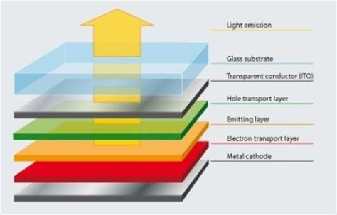 active matrix organic light emitting diode display technology amoled vs lcd differences explained
