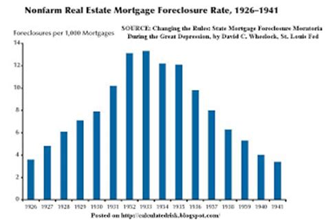 Mba Delinquency Data by Calculated Risk More On Delinquencies And Foreclosures