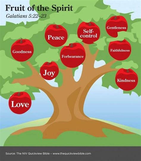 bible verse fruit of the tree fruits of the spirit posters
