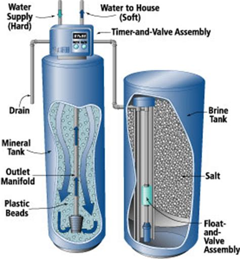 water softener diagram cooks plumbing heating cooling water softeners