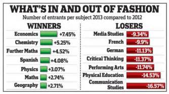 could you still pass gcse science daily mail online a level results student with 7 a s heads to stanford