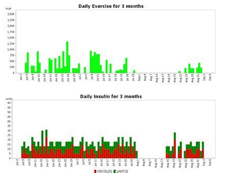 diabetes tracking blood glucose insulin carbs log