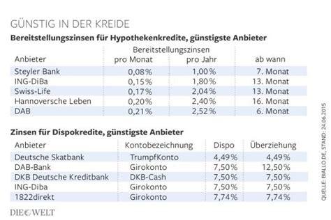 zinsen vergleich banken alternativen zu hohen bereitstellungszinsen und