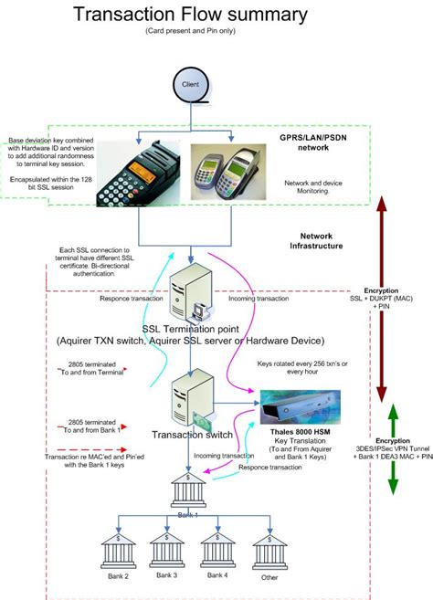 credit card processing use diagram transaction flow diagram transaction free engine image