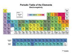 printable periodic table in french this color periodic table contains element names in french